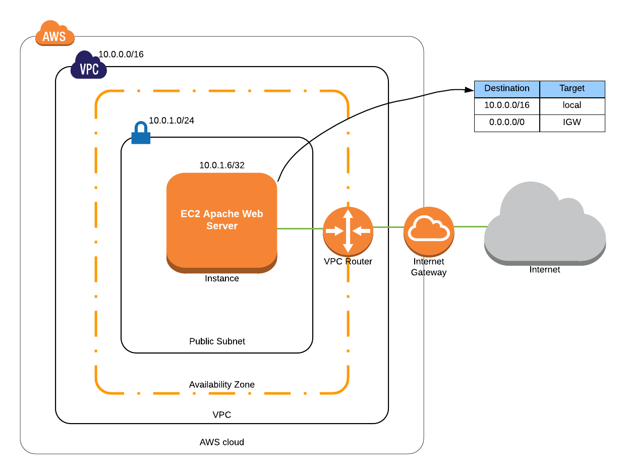 AWS Cloudformation 101: Introduction